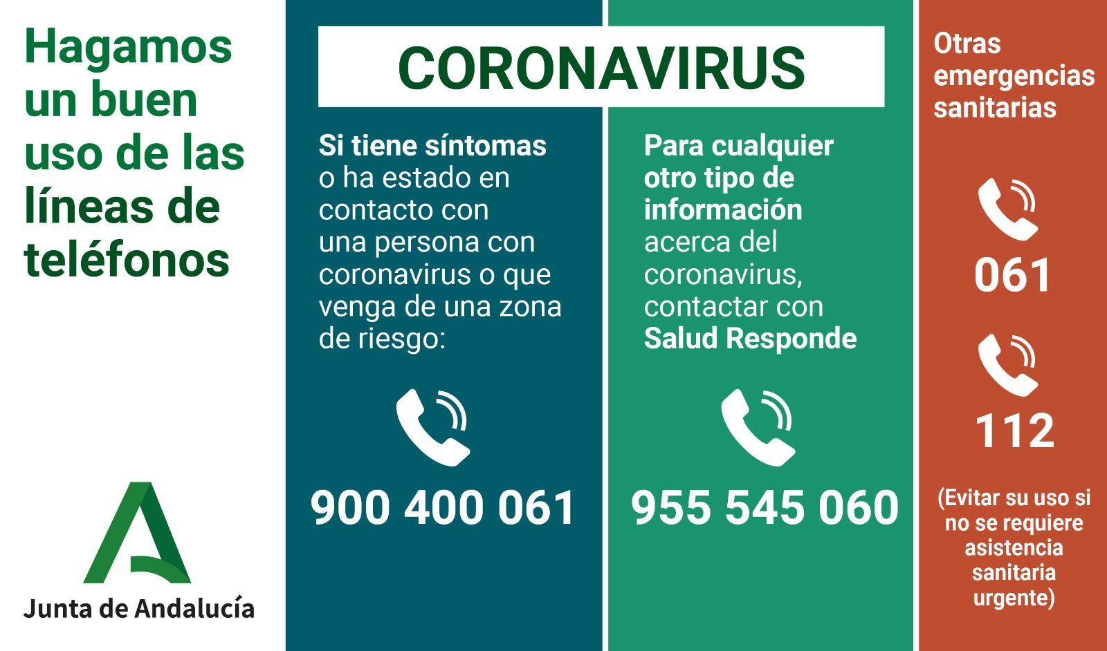 Telefonos coronavirus Andalucia