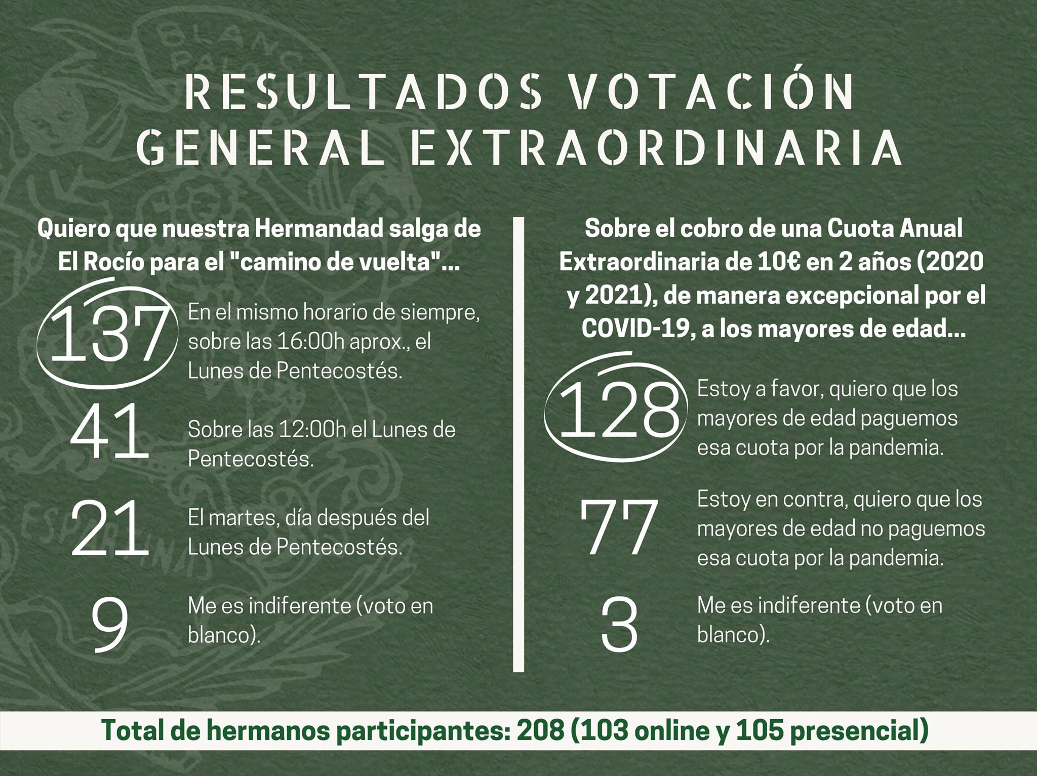 Resultados Votacion General Extraordinaria noviembre 2020